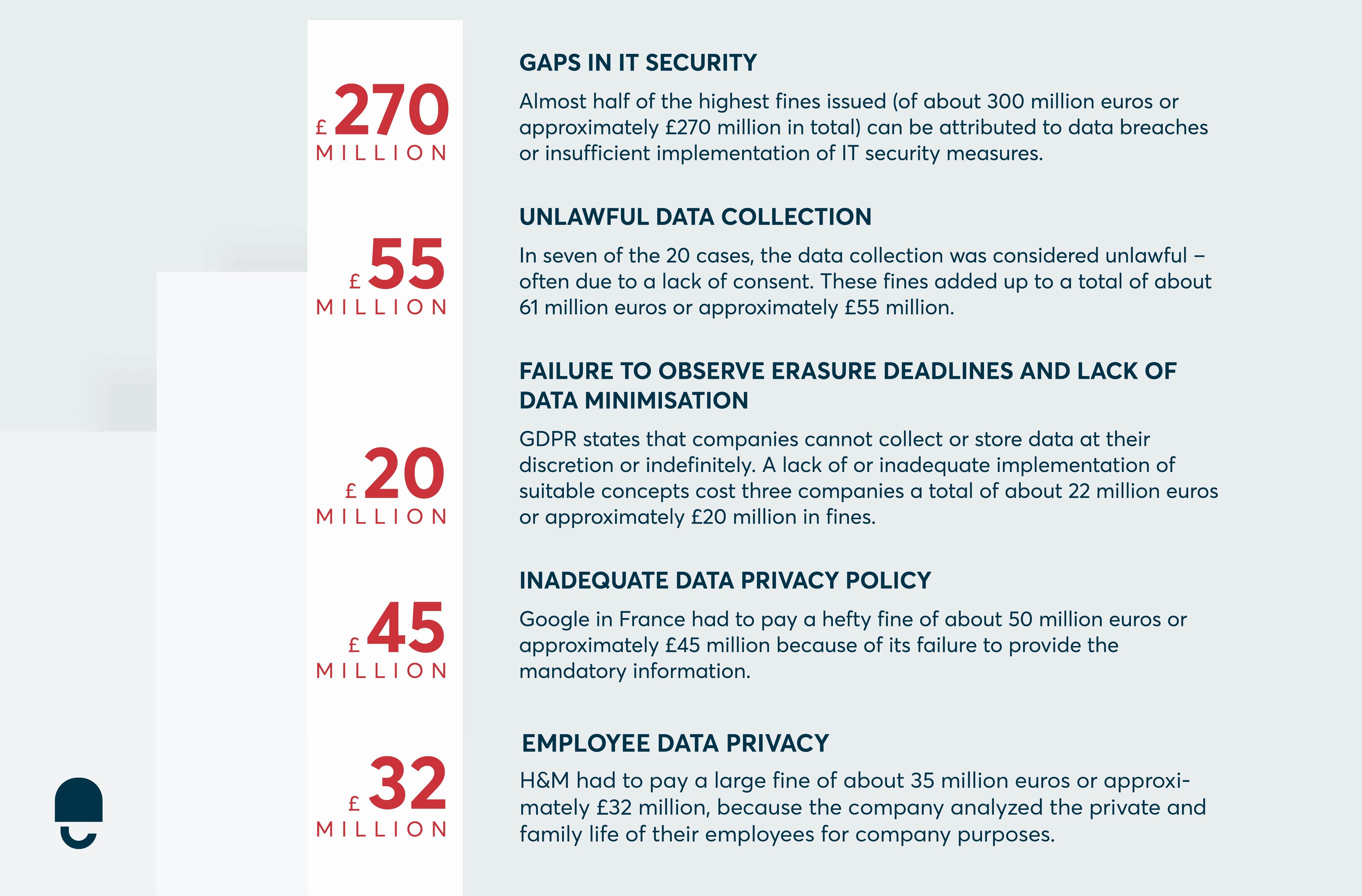data privacy violations and gdpr fines
